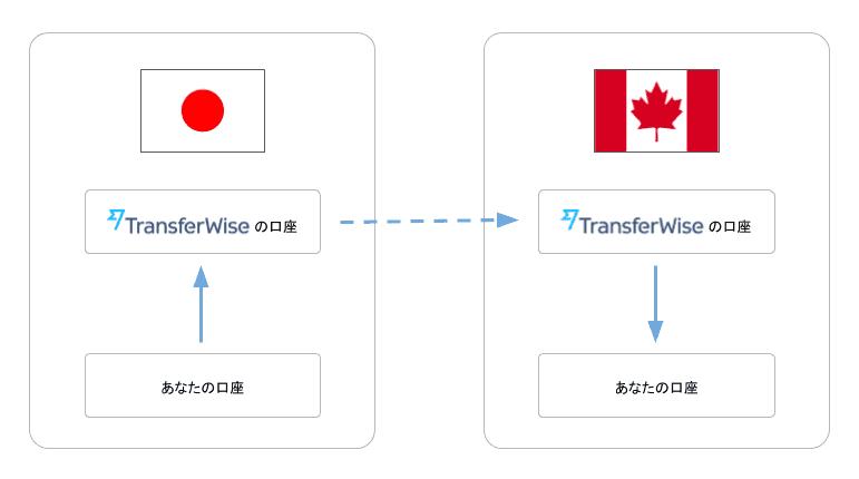 TransferWise 安さの秘密